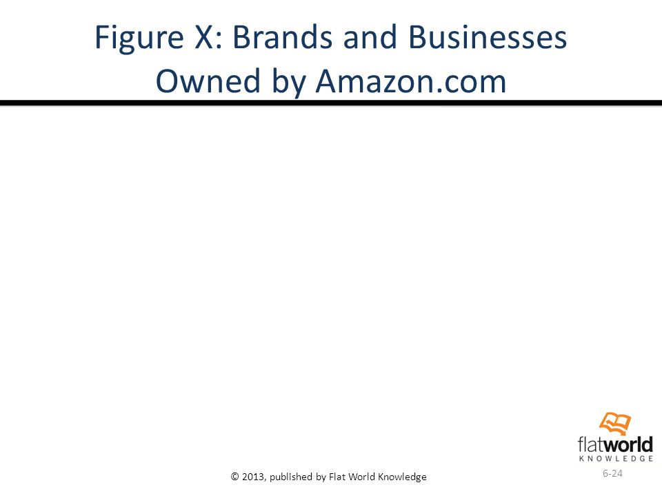 © 2013, published by Flat World Knowledge Figure X: Brands and Businesses Owned by Amazon.com 6-24