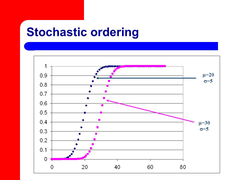 Stochastic ordering  =30  =5  =20  =5