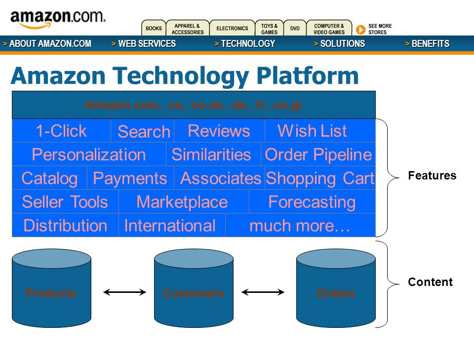 > ABOUT AMAZON.COM > WEB SERVICES > WEB SERVICES > TECHNOLOGY > SOLUTIONS > BENEFITS Amazon Technology Platform Search CatalogPaymentsAssociates SimilaritiesOrder Pipeline 1-Click Shopping Cart Personalization Wish List MarketplaceForecastingSeller Tools ProductsCustomersOrders Internationalmuch more…Distribution Reviews Features Content Amazon.com,.ca,.co.uk,.de,.fr,.co.jp