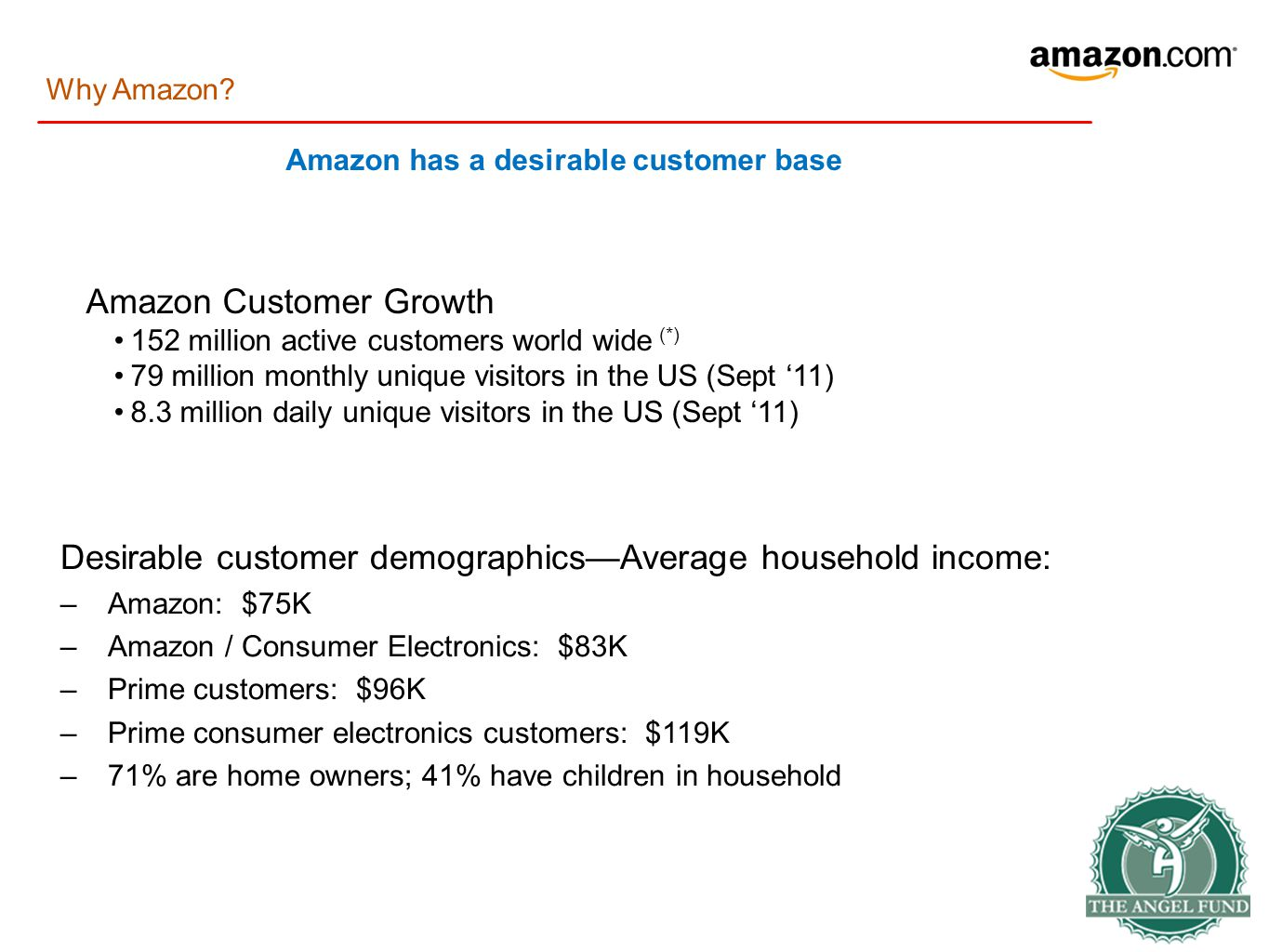 Amazon has a desirable customer base Desirable customer demographics—Average household income: –Amazon: $75K –Amazon / Consumer Electronics: $83K –Prime customers: $96K –Prime consumer electronics customers: $119K –71% are home owners; 41% have children in household Why Amazon.