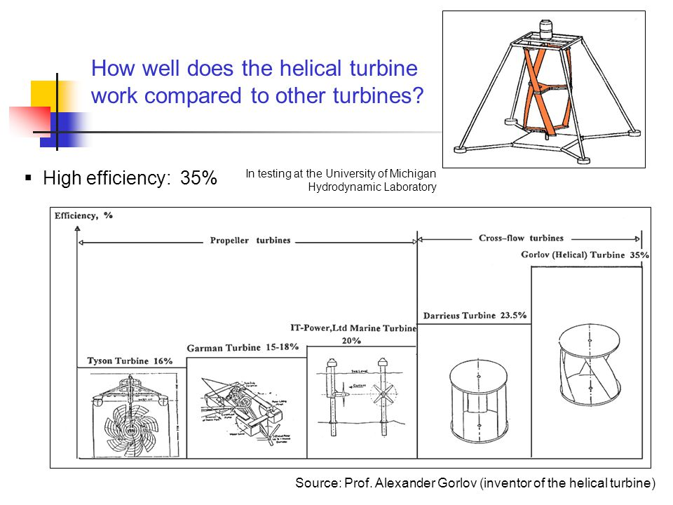How much does a helical turbine cost.