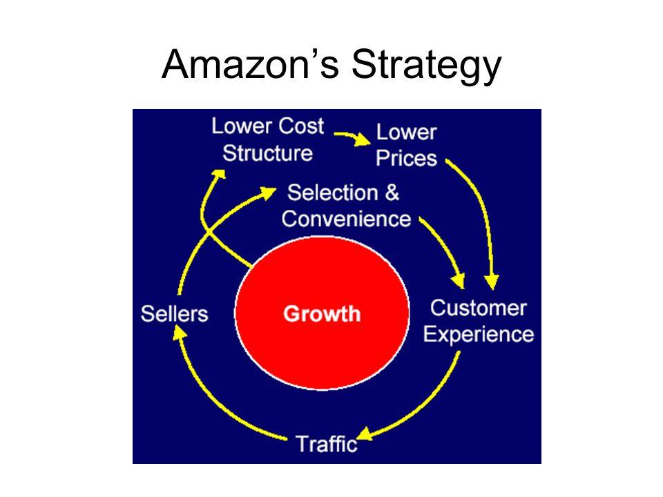 Amazon's Strategy