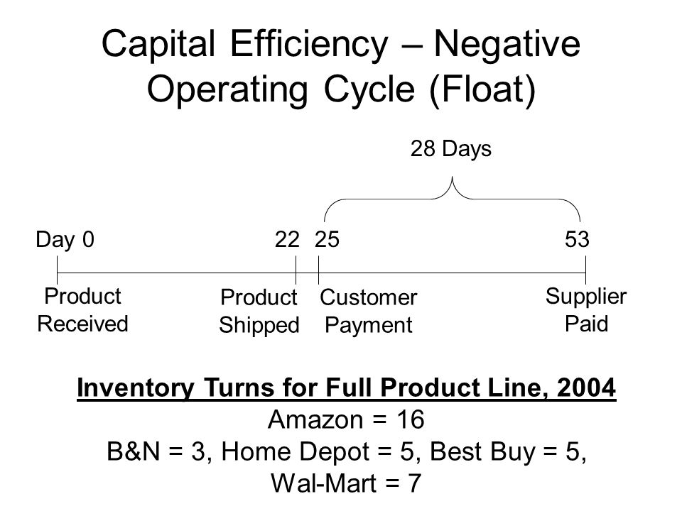 Capital Efficiency – Negative Operating Cycle (Float) Day 0 Product Received Product Shipped Customer Payment Supplier Paid 222553 28 Days Inventory Turns for Full Product Line, 2004 Amazon = 16 B&N = 3, Home Depot = 5, Best Buy = 5, Wal-Mart = 7