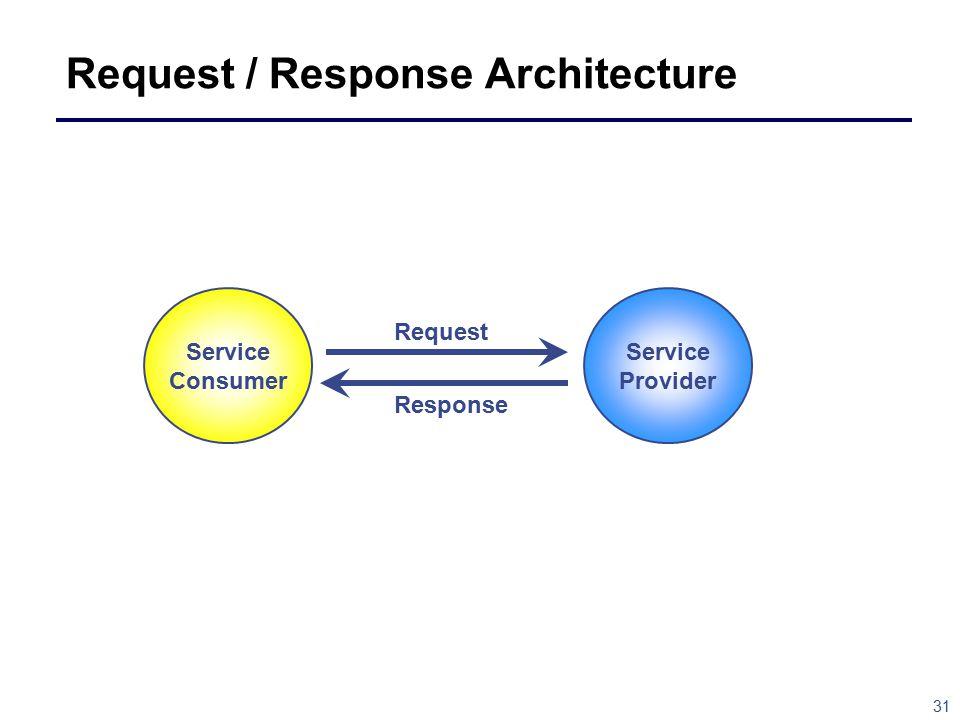 31 Request / Response Architecture Service Provider Service Consumer Request Response