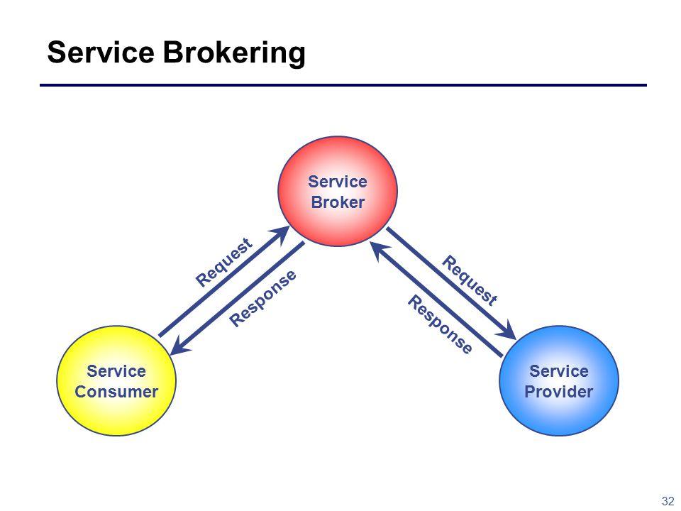 32 Service Brokering Service Provider Service Consumer Request Response Service Broker Request Response