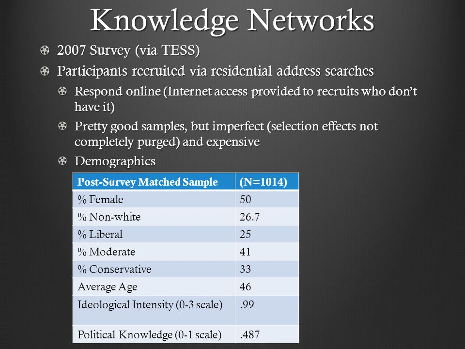 Knowledge Networks 2007 Survey (via TESS) Participants recruited via residential address searches Respond online (Internet access provided to recruits who don't have it) Pretty good samples, but imperfect (selection effects not completely purged) and expensive Demographics Post-Survey Matched Sample(N=1014) % Female50 % Non-white26.7 % Liberal25 % Moderate41 % Conservative33 Average Age46 Ideological Intensity (0-3 scale).99 Political Knowledge (0-1 scale).487