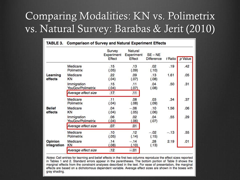 Comparing Modalities: KN vs. Polimetrix vs. Natural Survey: Barabas & Jerit (2010)