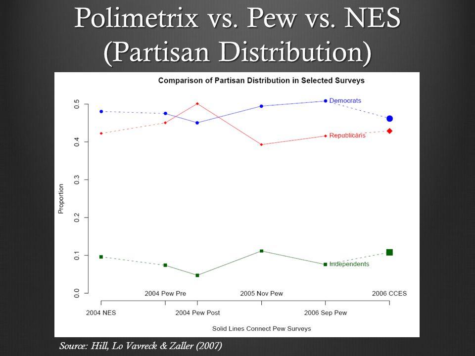 Polimetrix vs. Pew vs. NES (Partisan Distribution) Source: Hill, Lo Vavreck & Zaller (2007)