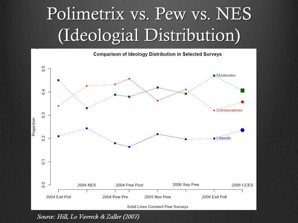Polimetrix vs. Pew vs. NES (Ideologial Distribution) Source: Hill, Lo Vavreck & Zaller (2007)