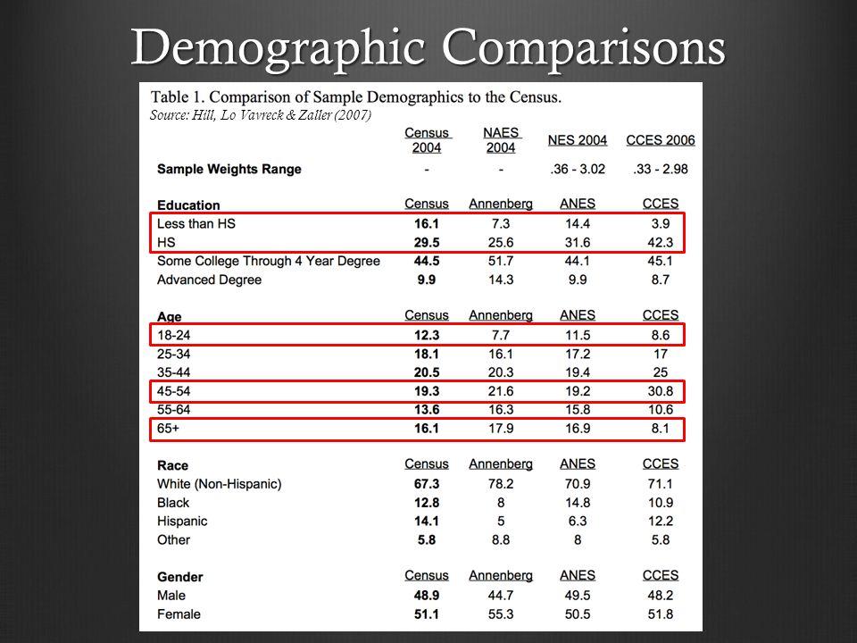 Demographic Comparisons Source: Hill, Lo Vavreck & Zaller (2007)