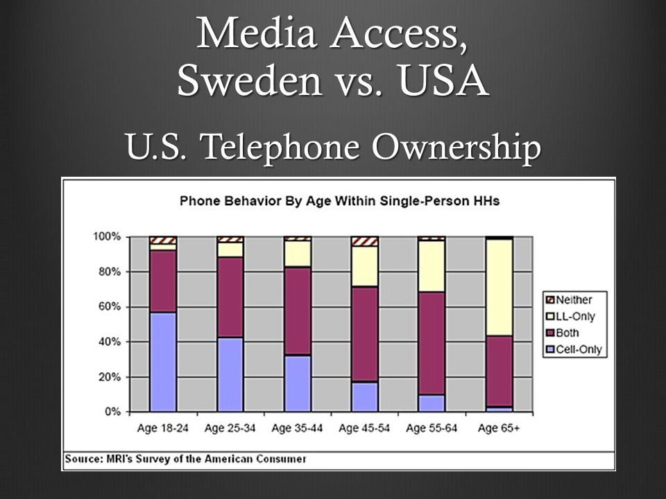 U.S. Telephone Ownership Media Access, Sweden vs. USA