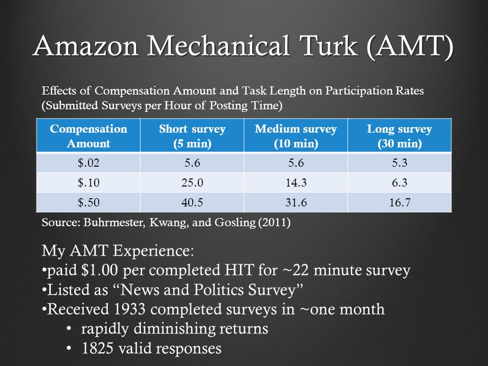 Compensation Amount Short survey (5 min) Medium survey (10 min) Long survey (30 min) $.025.6 5.3 $.1025.014.36.3 $.5040.531.616.7 Effects of Compensation Amount and Task Length on Participation Rates (Submitted Surveys per Hour of Posting Time) Source: Buhrmester, Kwang, and Gosling (2011) My AMT Experience: paid $1.00 per completed HIT for ~22 minute survey Listed as News and Politics Survey Received 1933 completed surveys in ~one month rapidly diminishing returns 1825 valid responses Amazon Mechanical Turk (AMT)