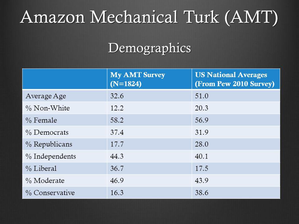 Amazon Mechanical Turk (AMT) My AMT Survey (N=1824) US National Averages (From Pew 2010 Survey) Average Age32.651.0 % Non-White12.220.3 % Female58.256