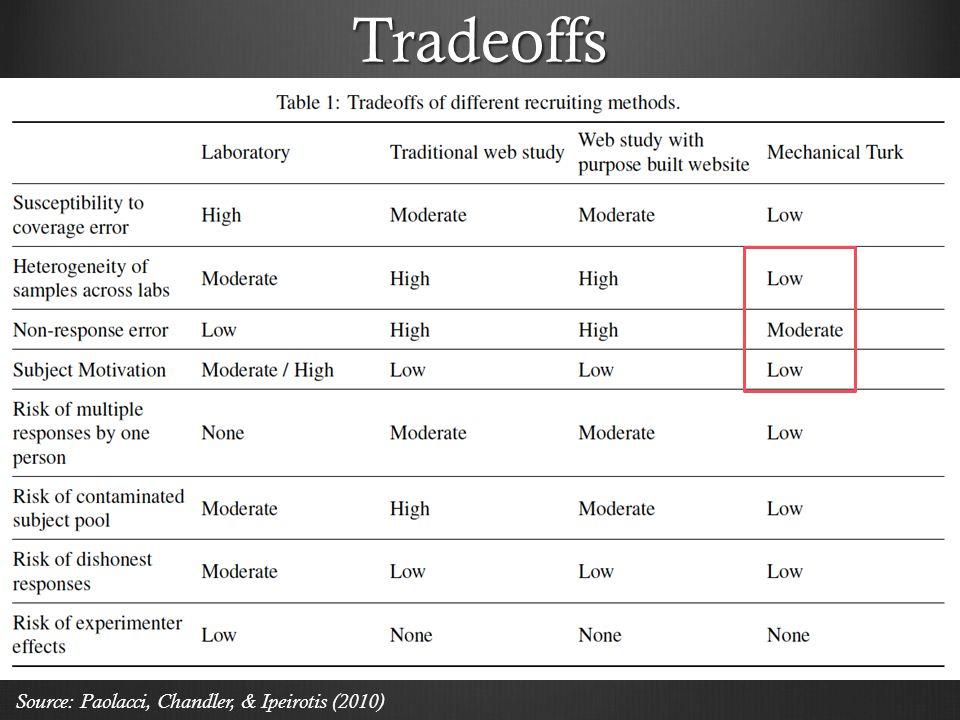 Tradeoffs Source: Paolacci, Chandler, & Ipeirotis (2010)