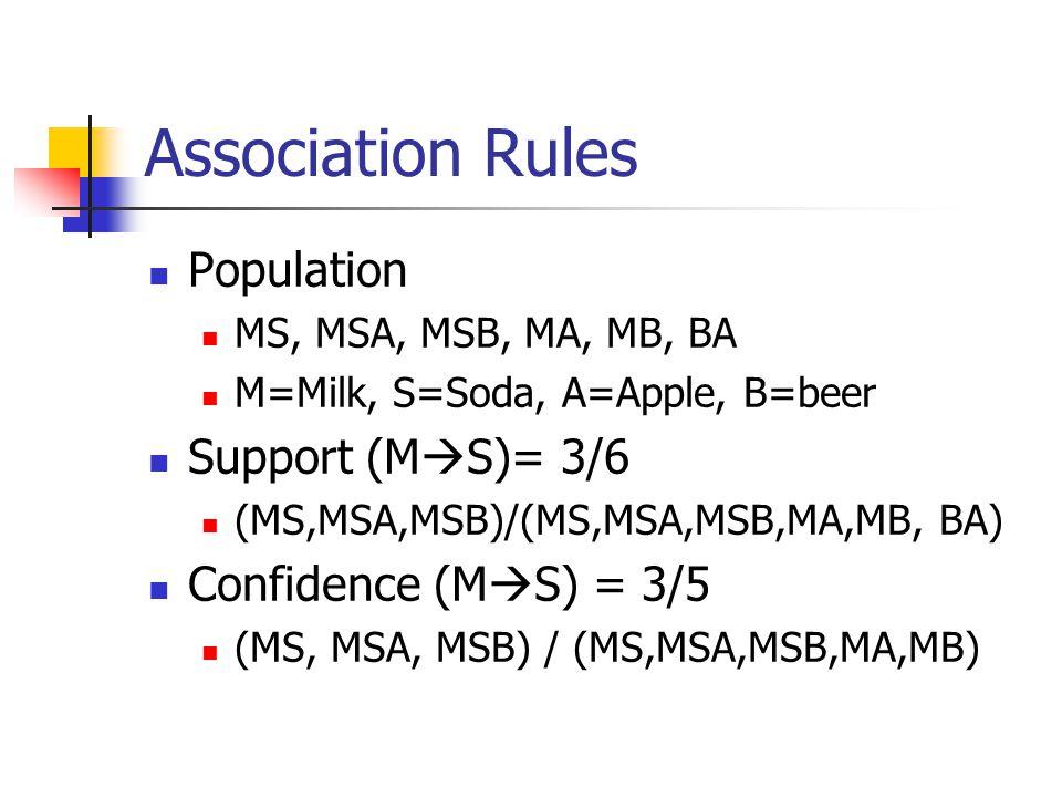 Association Rules Population MS, MSA, MSB, MA, MB, BA M=Milk, S=Soda, A=Apple, B=beer Support (M  S)= 3/6 (MS,MSA,MSB)/(MS,MSA,MSB,MA,MB, BA) Confidence (M  S) = 3/5 (MS, MSA, MSB) / (MS,MSA,MSB,MA,MB)
