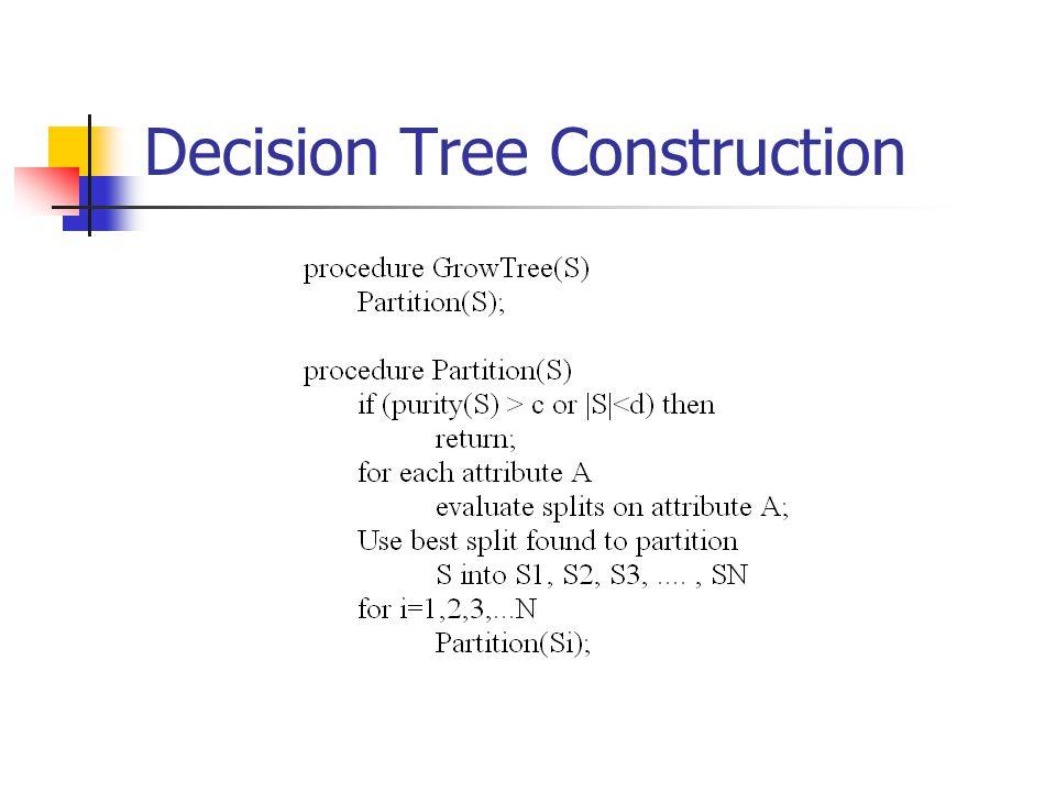 Decision Tree Construction