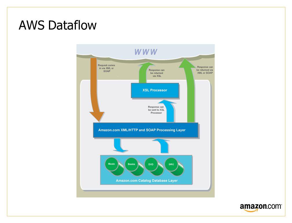 AWS Dataflow