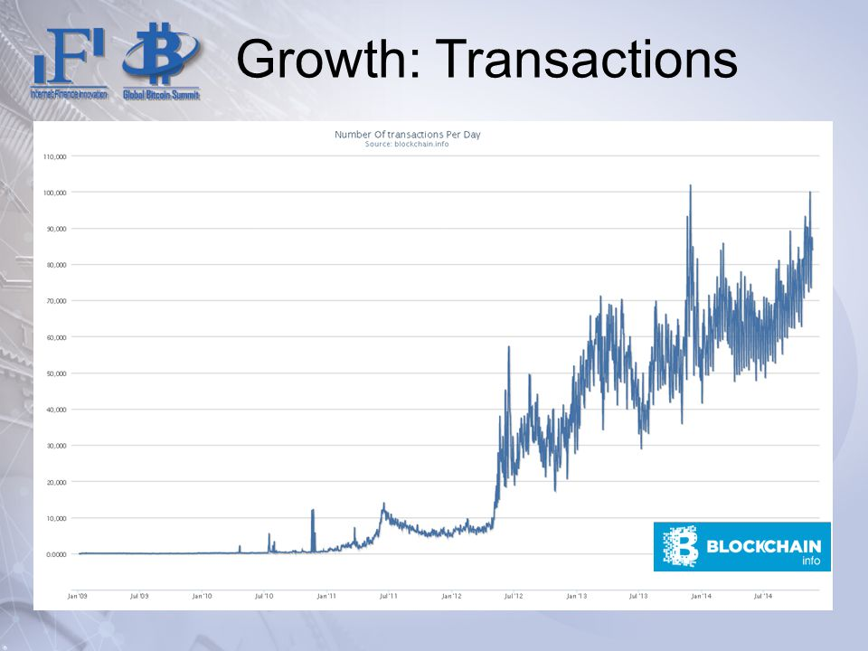Growth: Transactions