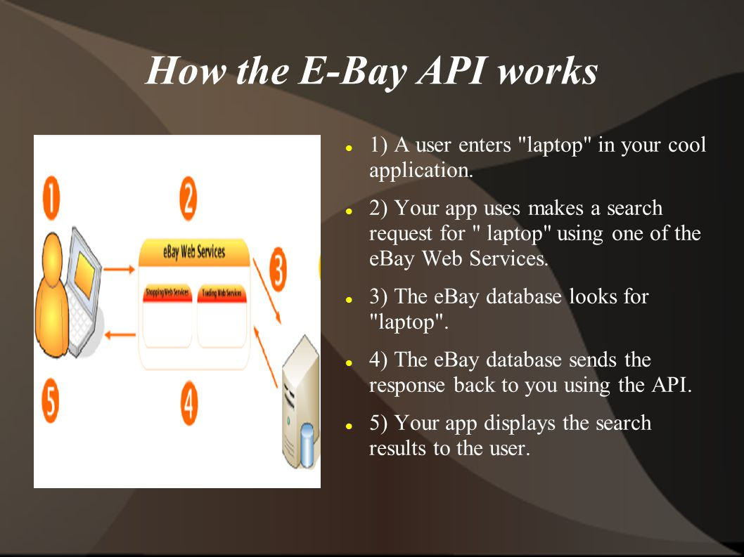How the E-Bay API works 1) A user enters laptop in your cool application.