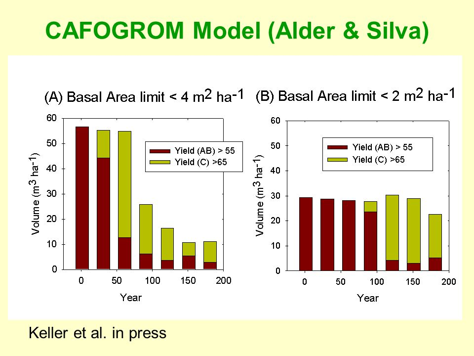 Keller et al. in press CAFOGROM Model (Alder & Silva)