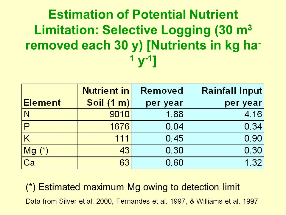 Estimation of Potential Nutrient Limitation: Selective Logging (30 m 3 removed each 30 y) [Nutrients in kg ha - 1 y -1 ] (*) Estimated maximum Mg owin
