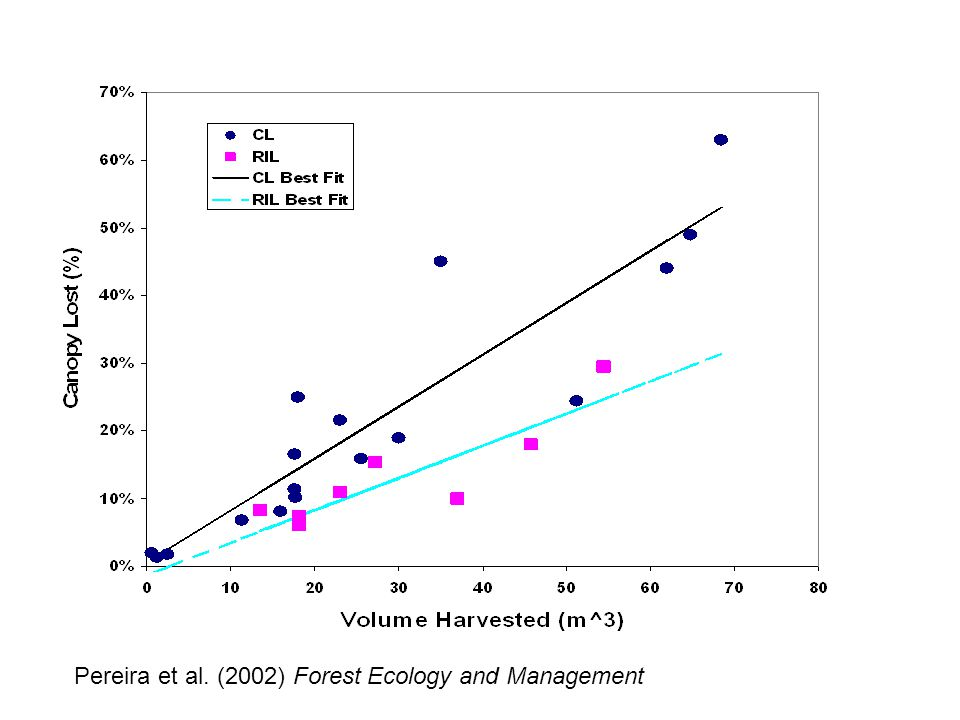 Pereira et al. (2002) Forest Ecology and Management