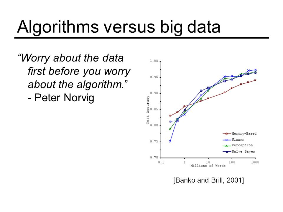 Algorithms versus big data Worry about the data first before you worry about the algorithm. - Peter Norvig [Banko and Brill, 2001]