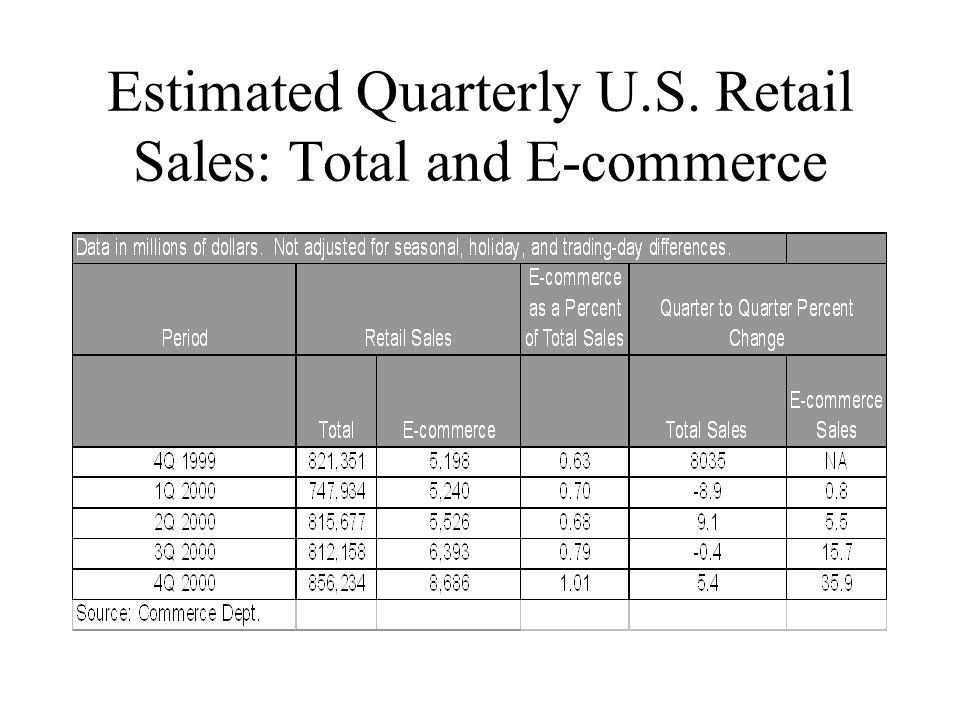 The State of B2C E-commerce in the U.S.U.S.