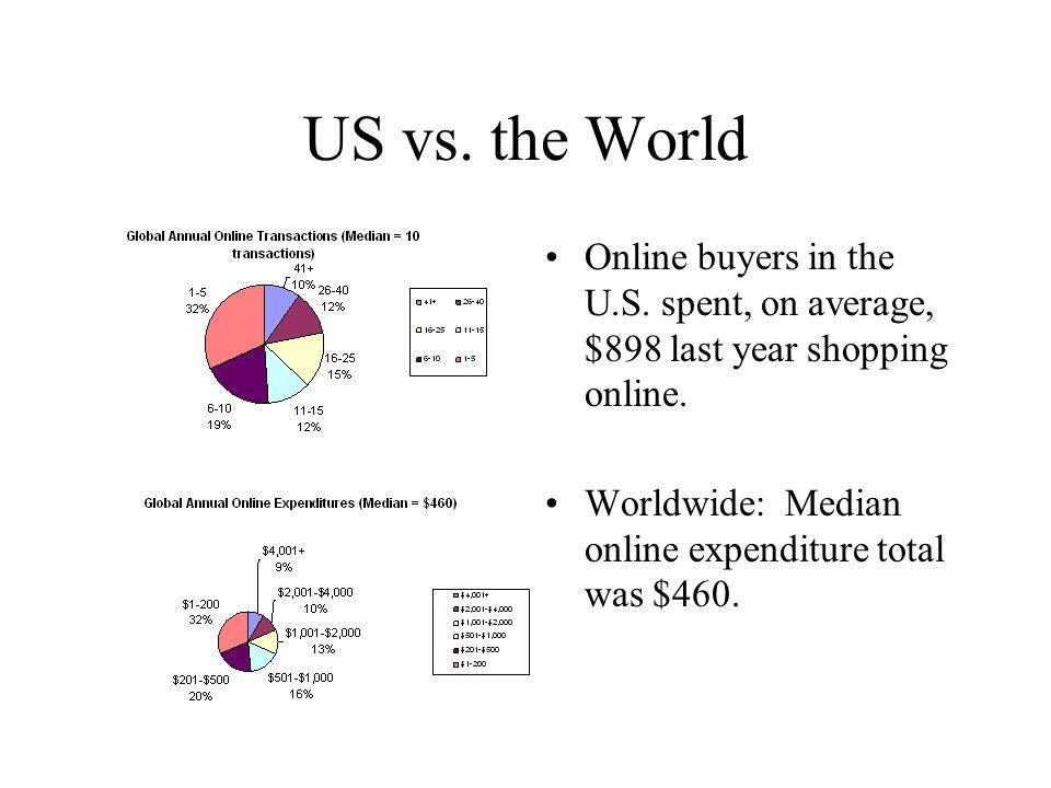 Top Ten U.S. Purchase Categories