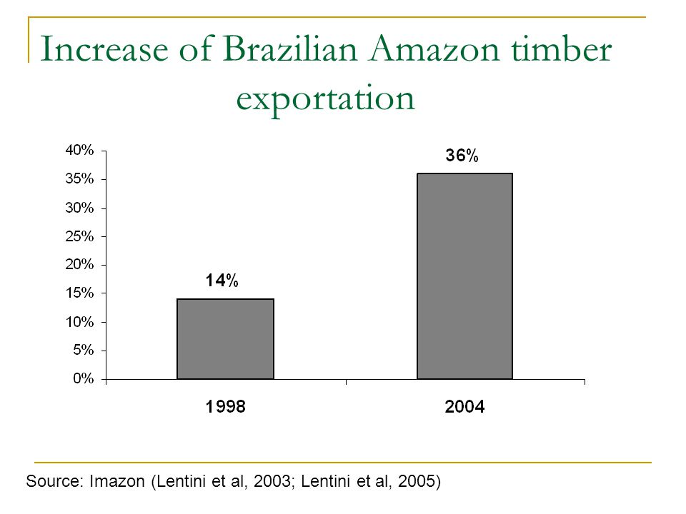 Source: Brazilian Ministry of Development, Industry and International Trade, 2005 EU = 32% Major importers of timber from the Brazilian Amazon