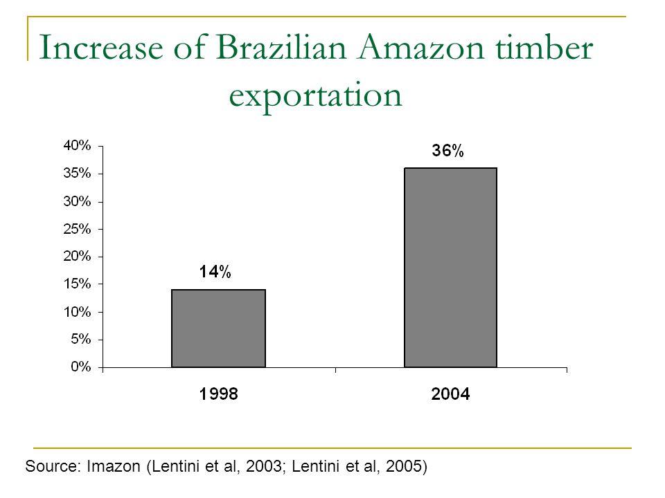 Increase of Brazilian Amazon timber exportation Source: Imazon (Lentini et al, 2003; Lentini et al, 2005)