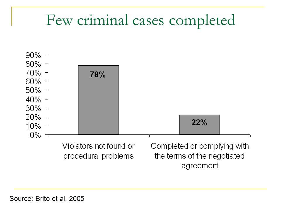 Few criminal cases completed Source: Brito et al, 2005