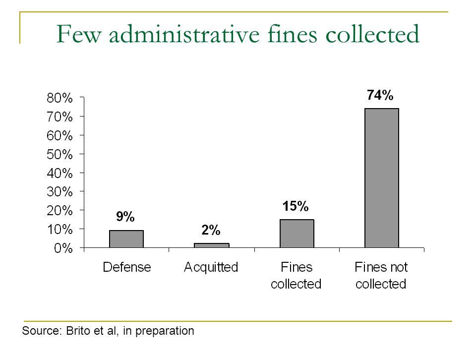 Few administrative fines collected Source: Brito et al, in preparation