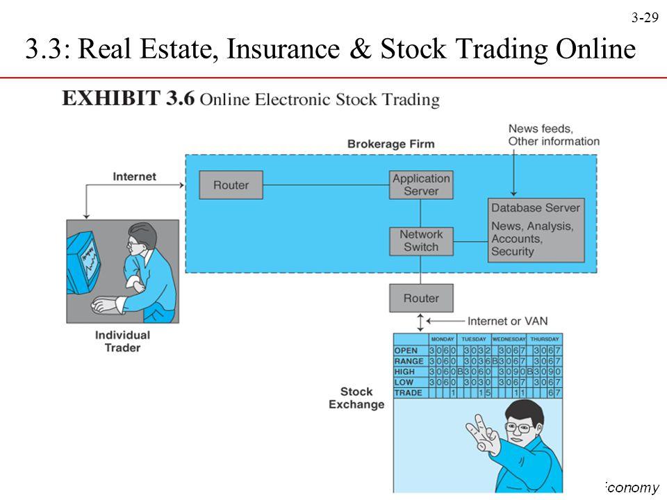 3-29 3.3: Real Estate, Insurance & Stock Trading Online