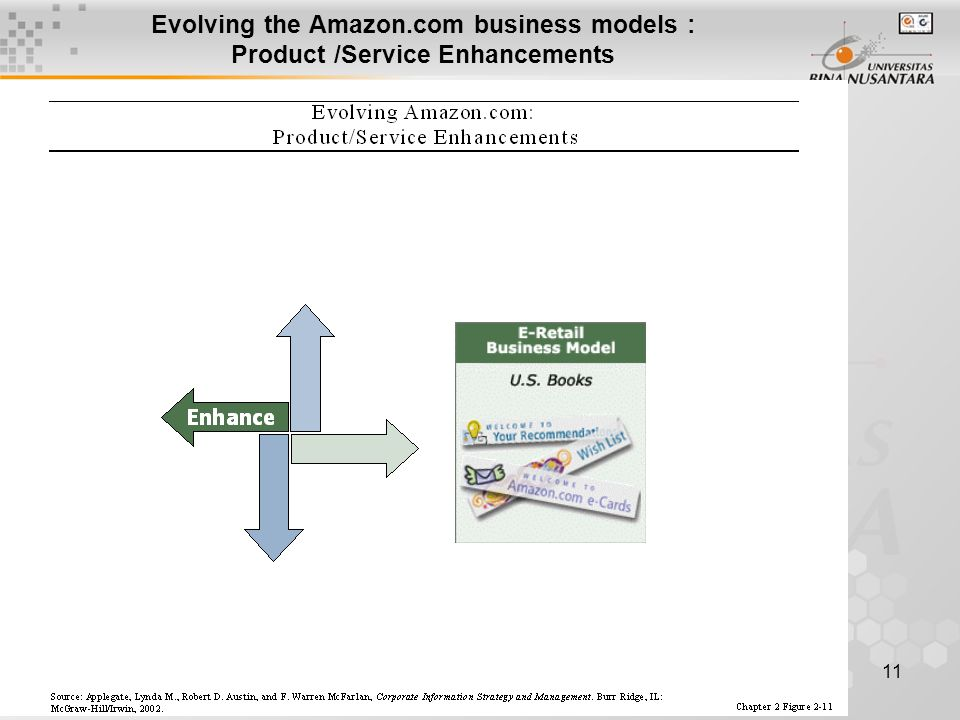 11 Evolving the Amazon.com business models : Product /Service Enhancements