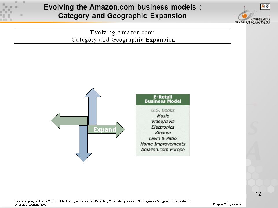 12 Evolving the Amazon.com business models : Category and Geographic Expansion