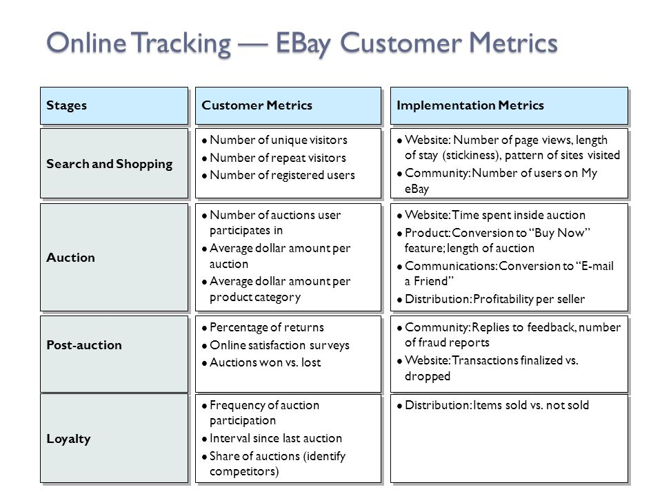 Online Tracking — EBay Customer Metrics Stages Customer Metrics Implementation Metrics Search and Shopping Auction Post-auction Loyalty Number of uniq