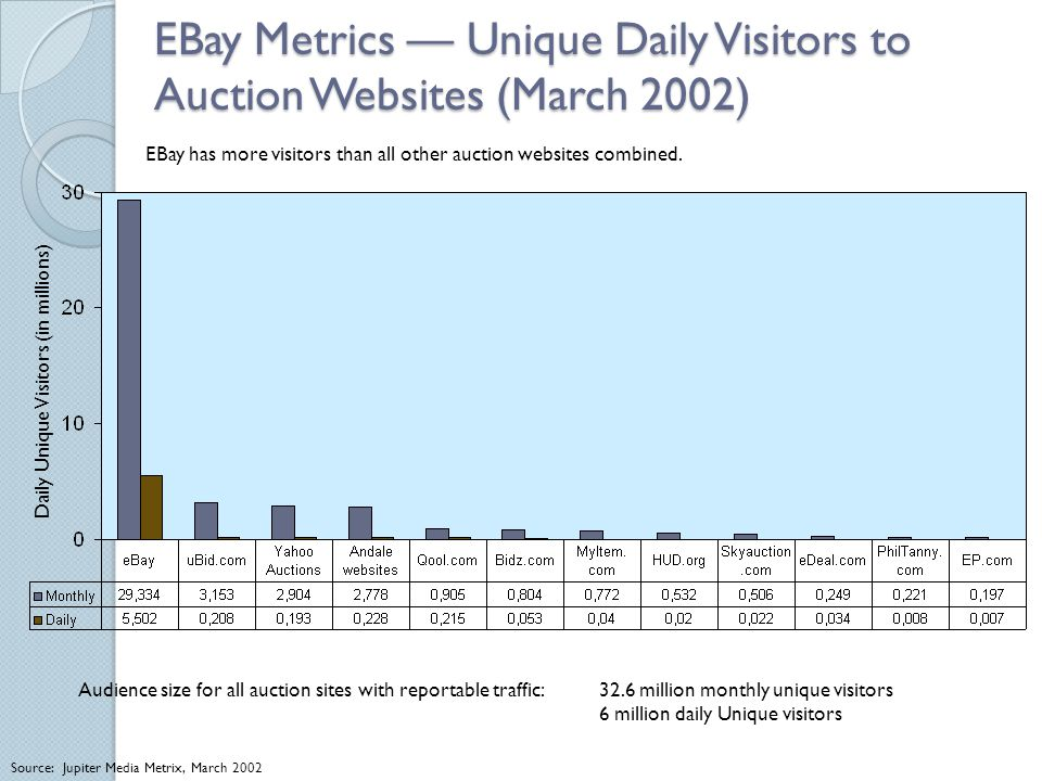 EBay Metrics — Unique Daily Visitors to Auction Websites (March 2002) Daily Unique Visitors (in millions) Audience size for all auction sites with rep
