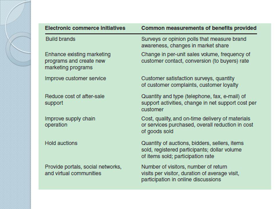 Metrics Framework Financial Metrics Implementation Metrics Customer-Based Metrics Objectives