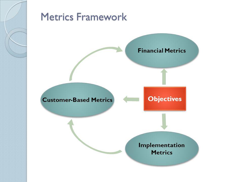 Social Media Metrics Social media leads.