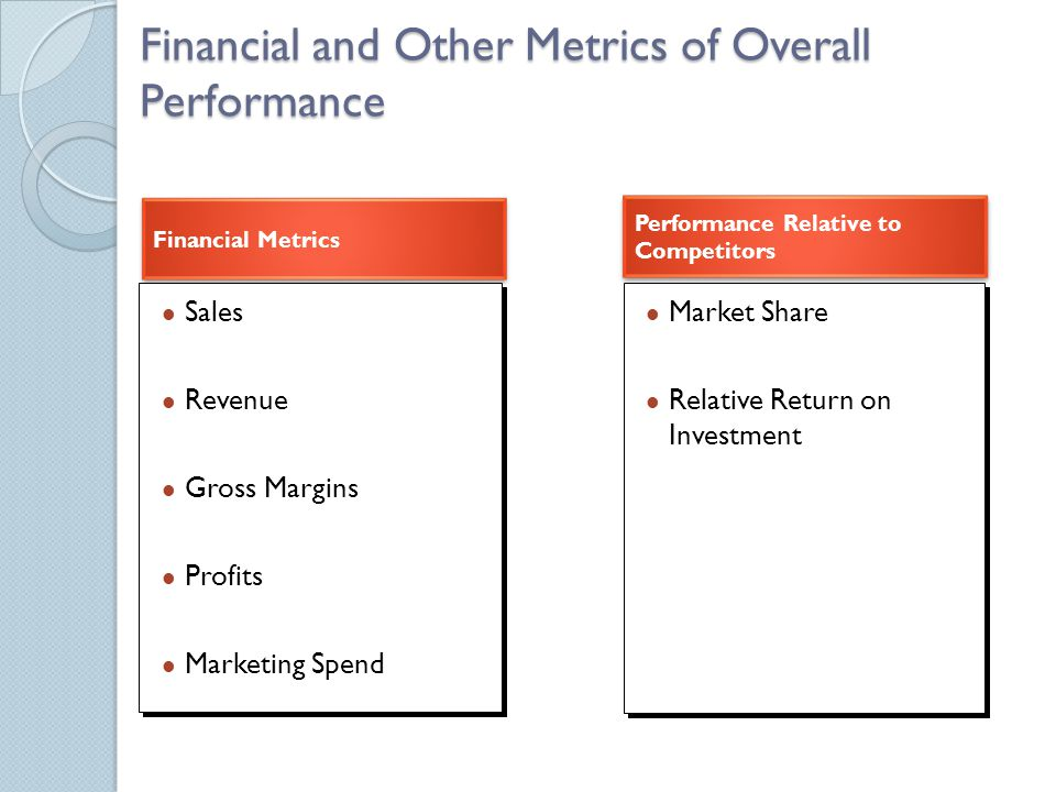 Financial and Other Metrics of Overall Performance Financial Metrics Sales Revenue Gross Margins Profits Marketing Spend Sales Revenue Gross Margins P