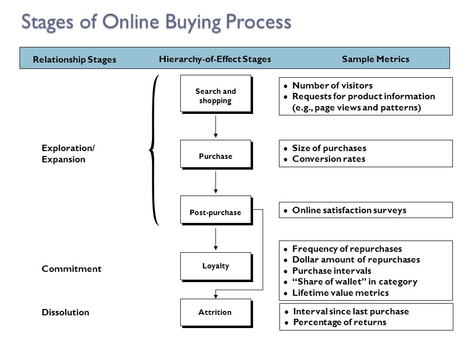Stages of Online Buying Process Search and shopping Purchase Post-purchase Loyalty Exploration/ Expansion Commitment Dissolution Hierarchy-of-Effect S
