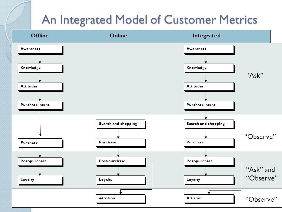 An Integrated Model of Customer Metrics OnlineIntegratedOffline Purchase Post-purchase Loyalty Awareness Knowledge Attitudes Purchase intent Search an