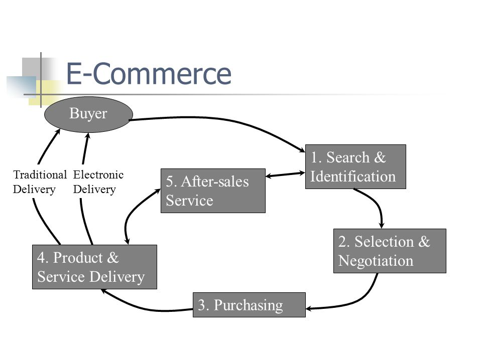 E-commerce scope There are many aspects to buying and selling and e-commerce impacts all the processes