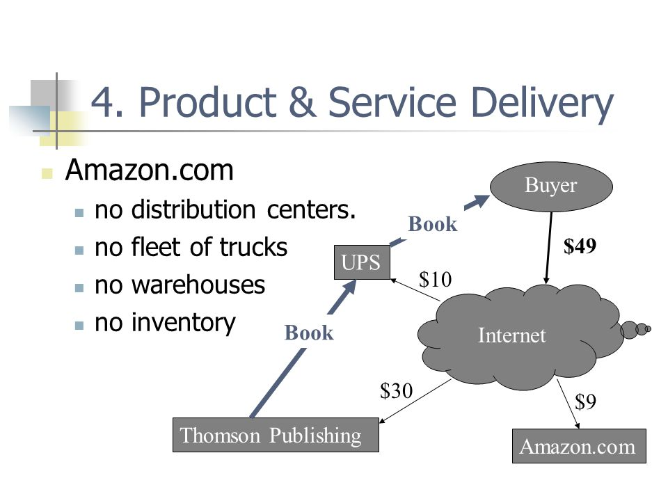4. Product & Service Delivery Amazon.com no distribution centers.