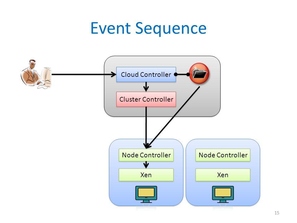 Node Controller Xen Event Sequence Cloud Controller Cluster Controller 15 Node Controller Xen