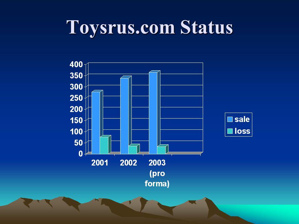 Toysrus.com Status