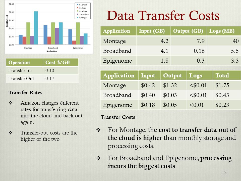Data Transfer Costs OperationCost $/GB Transfer In0.10 Transfer Out0.17 ApplicationInput (GB)Output (GB)Logs (MB) Montage4.27.940 Broadband4.10.165.5