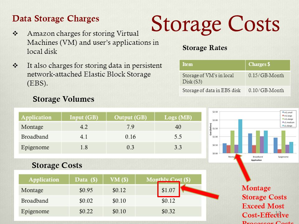 Storage Costs ItemCharges $ Storage of VM's in local Disk (S3) 0.15/GB-Month Storage of data in EBS disk0.10/GB-Month Storage Rates Data Storage Charges  Amazon charges for storing Virtual Machines (VM) and user's applications in local disk  It also charges for storing data in persistent network-attached Elastic Block Storage (EBS).