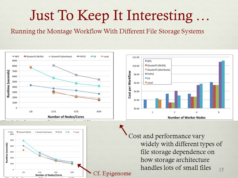 Just To Keep It Interesting … Running the Montage Workflow With Different File Storage Systems Cost and performance vary widely with different types o